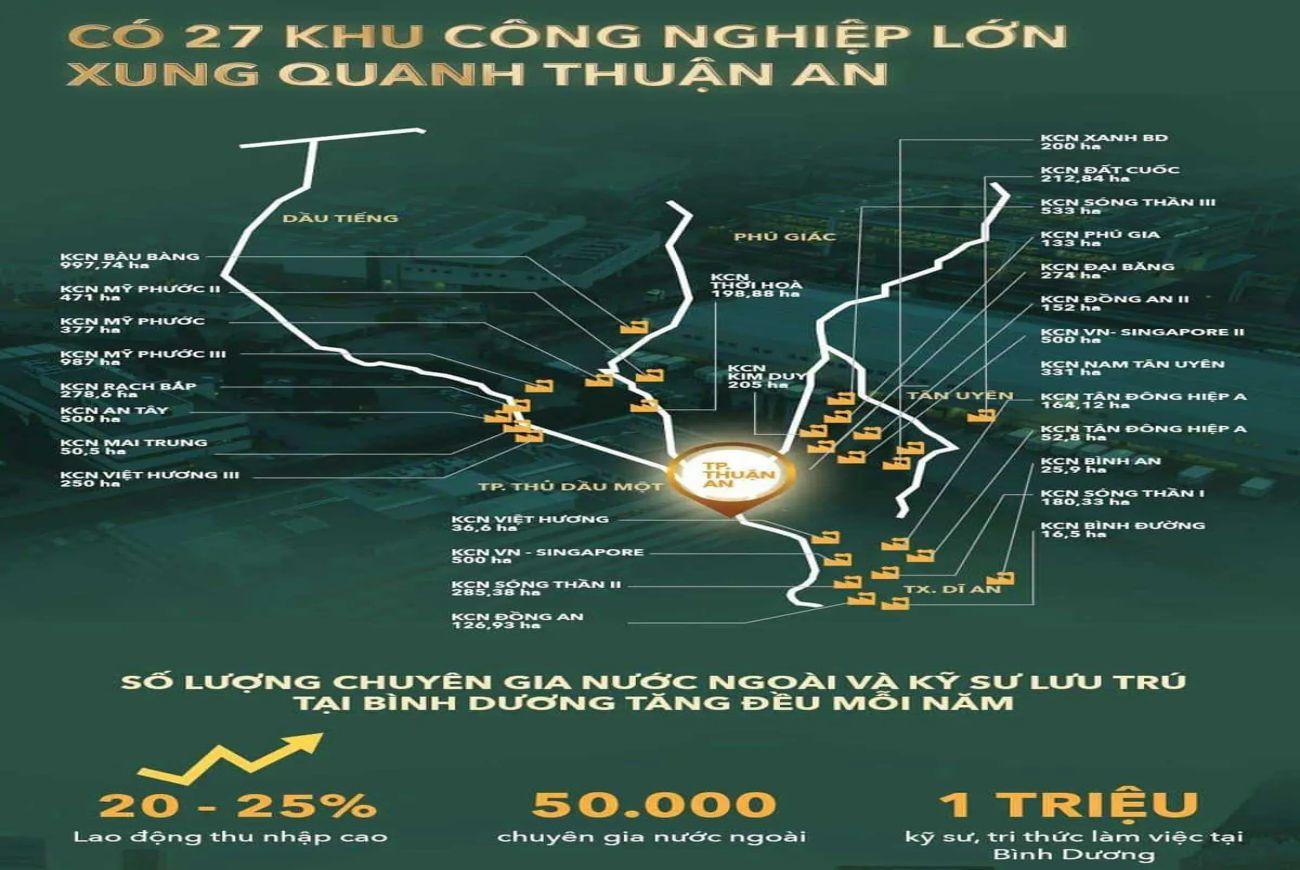 Tiềm năng khu vực Lavita Thuận An